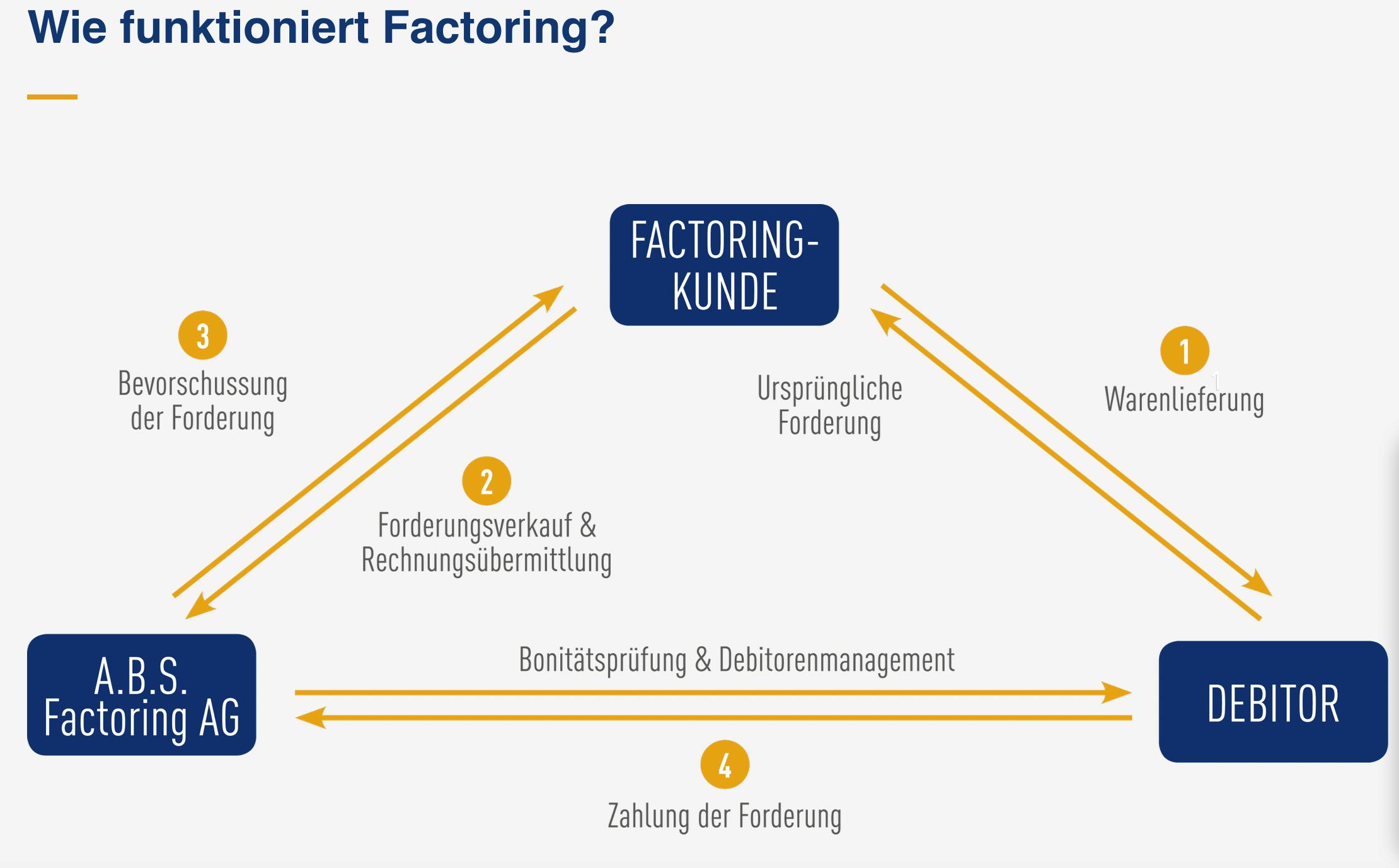 Factoring Modell